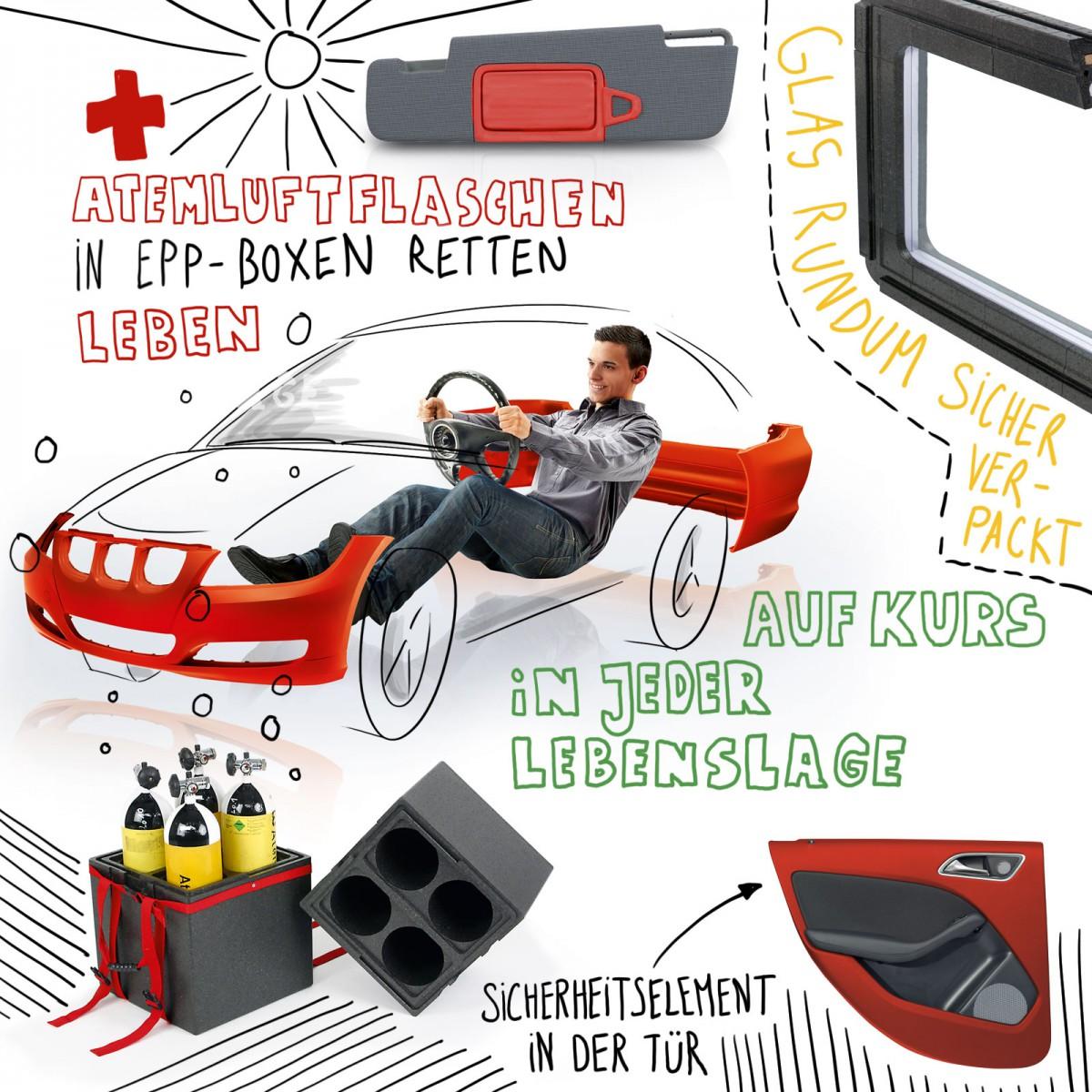 Illustration, in der Anwendungen für EPP mit Bildausschnitten und Text beschrieben werden: Atemluftflaschen in EPP-Boxen retten Leben, Glas rundum sicher verpackt, Sicherheitselement in der Tür.